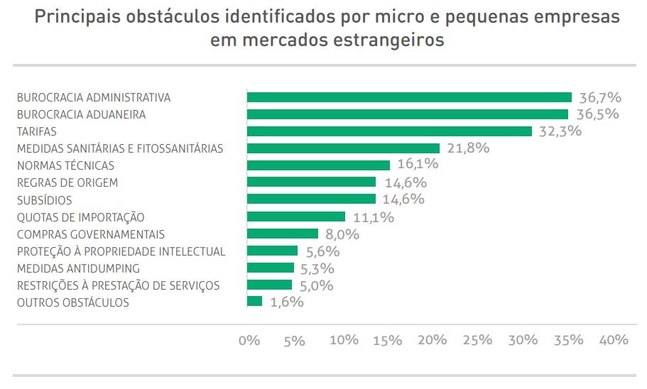 Desafios à competitividade das exportações brasileiras.